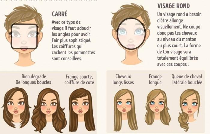 Comment r ussir sa coupe cheveux selon la forme de votre visage d couvrez les astuces - Comment se couper une frange sur le cote ...